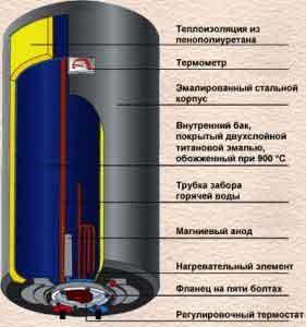 Boiler repair0