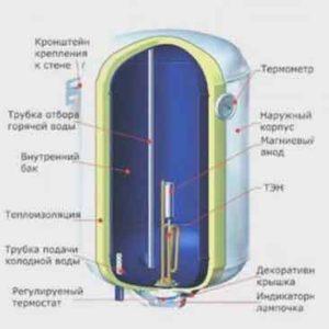 repair-and-diagnostics-of-the-boiler