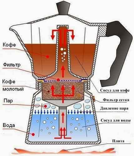 Coffee maker repair 3