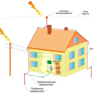 master-installation-and-testing-of-lightning-protection-systems