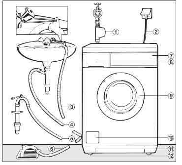 Installation-of-washing-machines