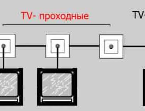 mounting-a-tv-cable-and-tv-sockets-90