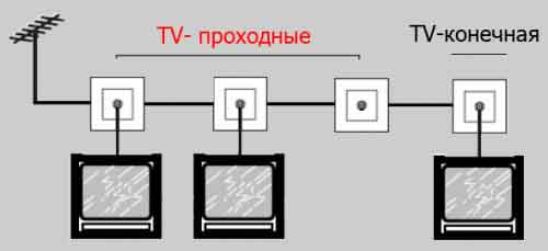 Mounting a TV cable and TV sockets6