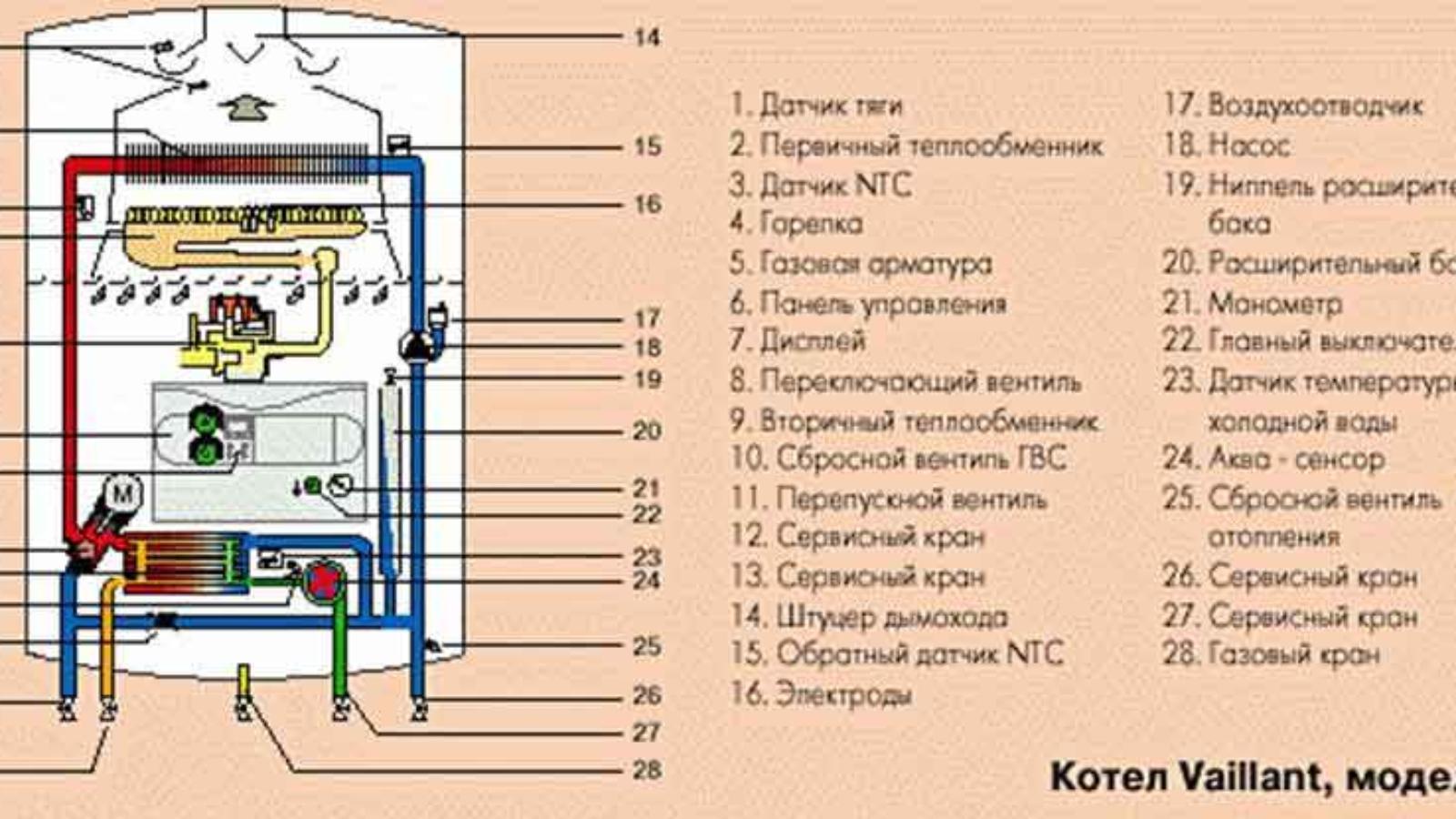 Repair gas boiler5
