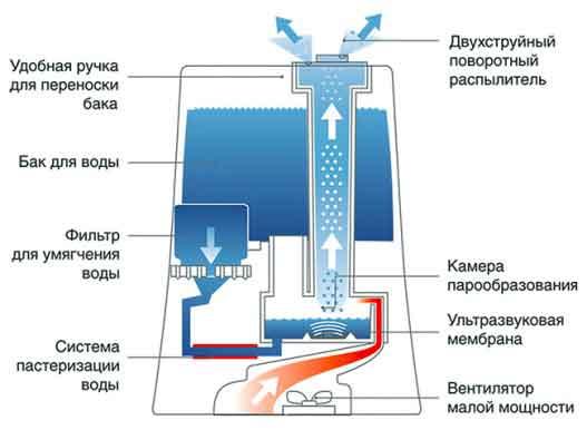 Repair humidifiers