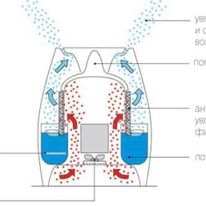 repair-humidifiers