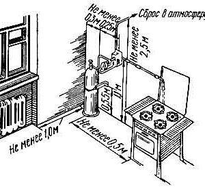 repair-of-gas-stoves