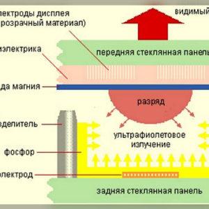 common-breakdowns-of-plasma-tvs